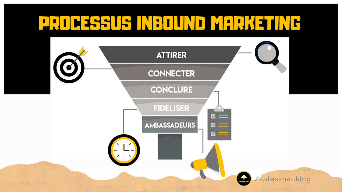 Processus Inbound Marketing