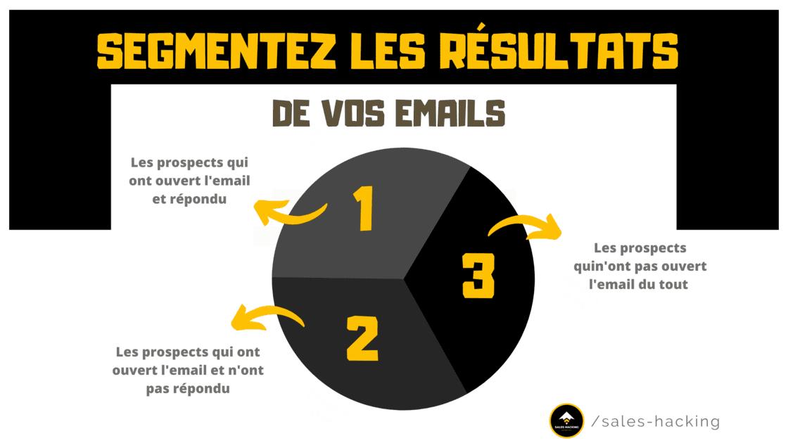 Segments des emails en fonction des résultats