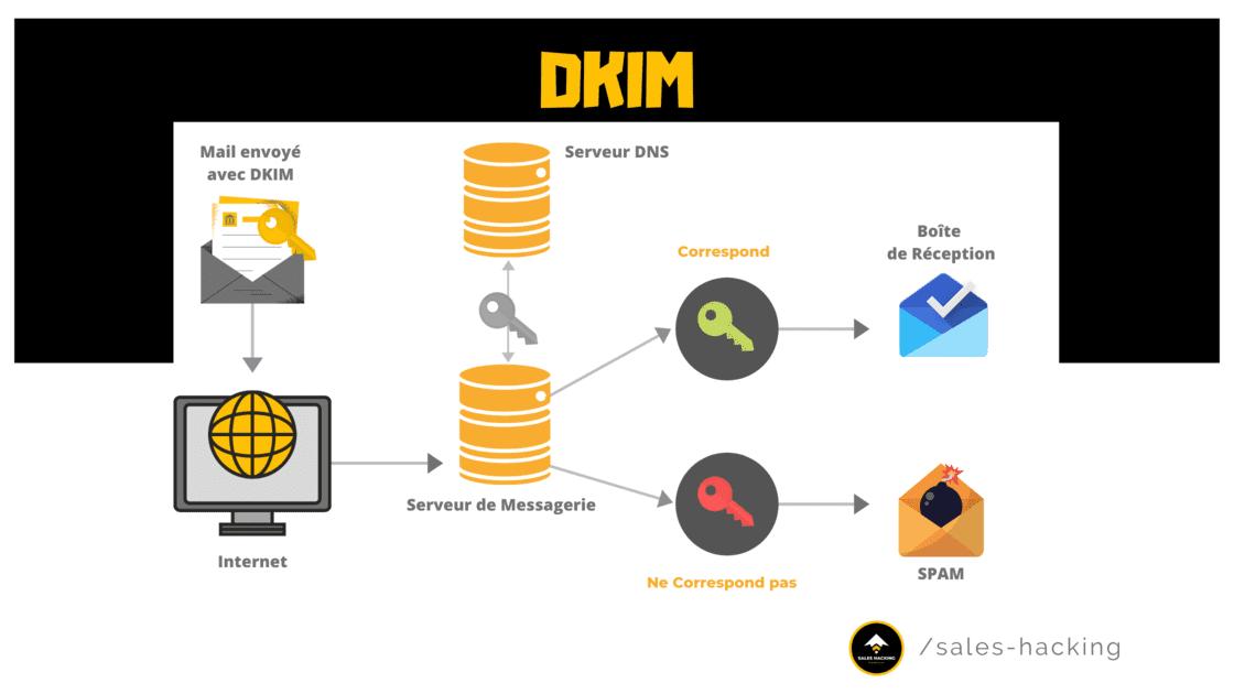 validation des emails à l'aide du DKIM