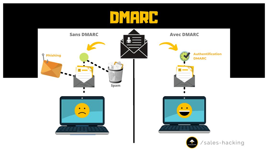 DMARC et confiance des emails