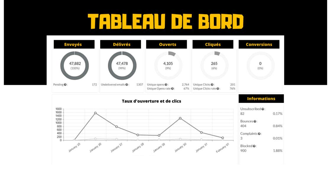 Exemple de tableau de bord pour piloter les statistiques des différentes campagnes emails