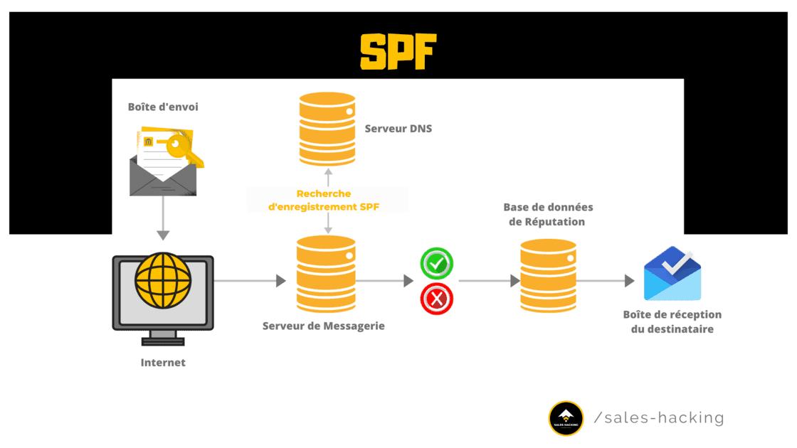 Process d'Authentification SPF