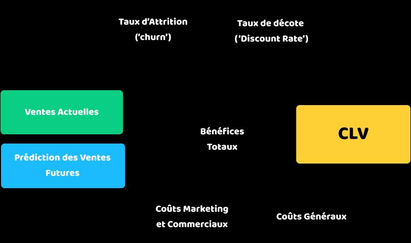 Paramètres influence CLV