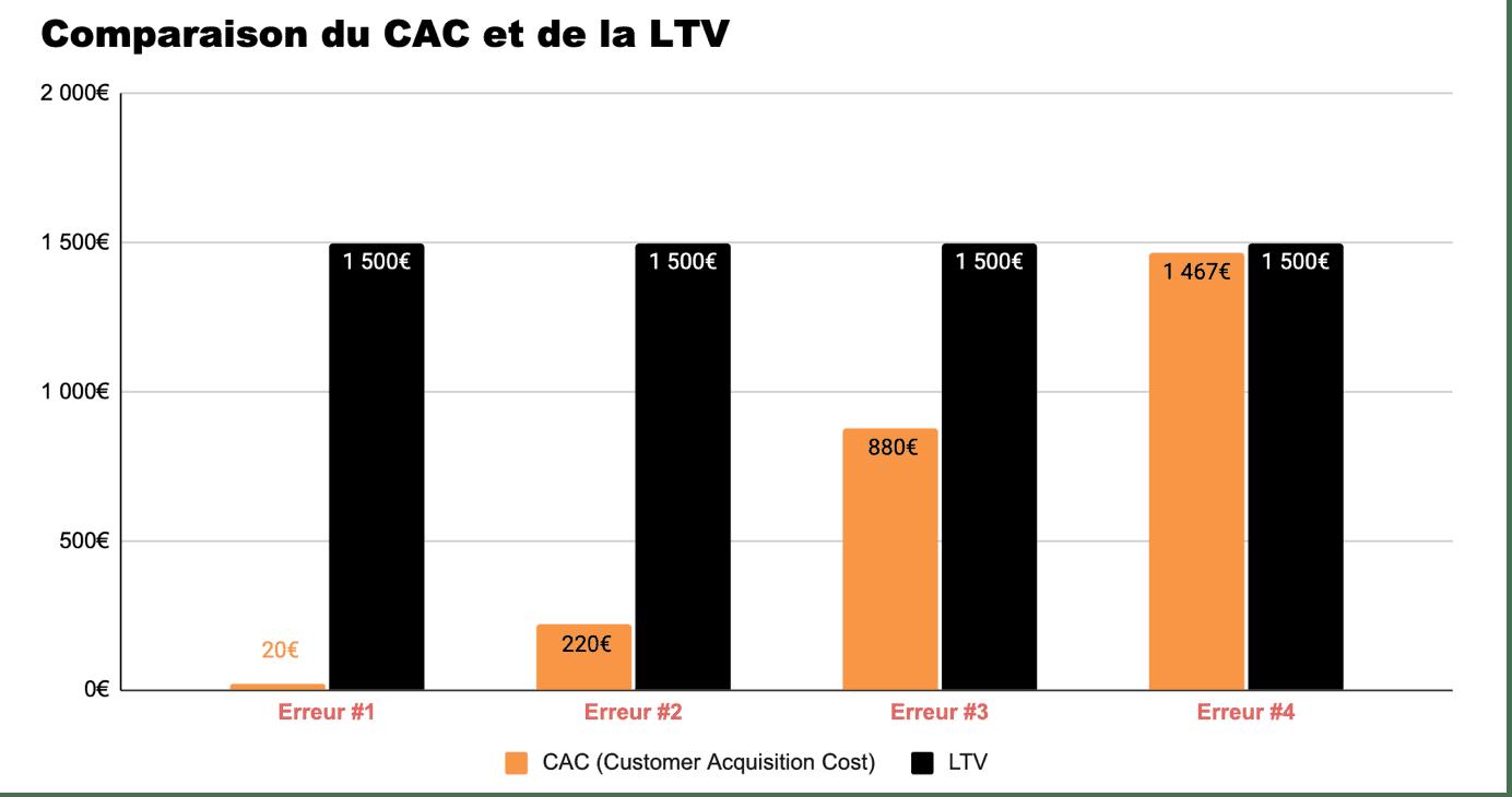 Graphique CAC LTV 4