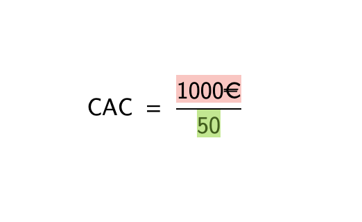 Calcul du CAC I Exemple pratique