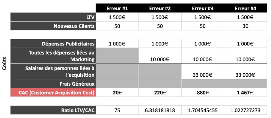 Calcul du CAC I Exemple pratique 4