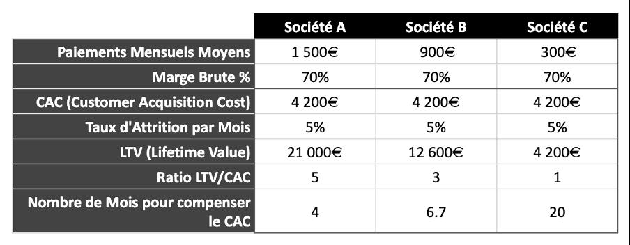 Tableau de comparaison du ration LTV:CAC