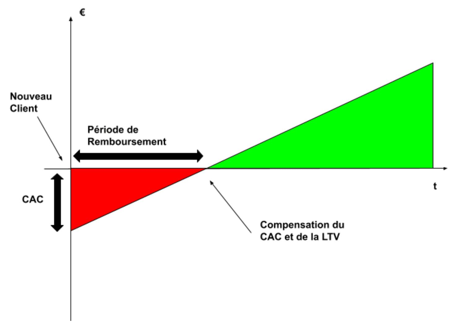 Graphique I Période de remboursement du CAC