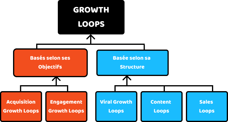Catégorisation des Growth loops