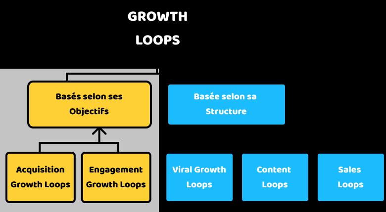 Growth Loops basés sur les objectifs