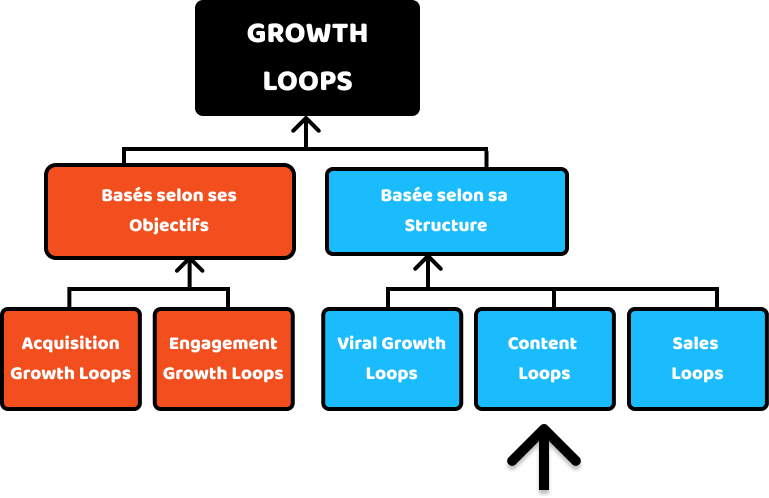Content Loops