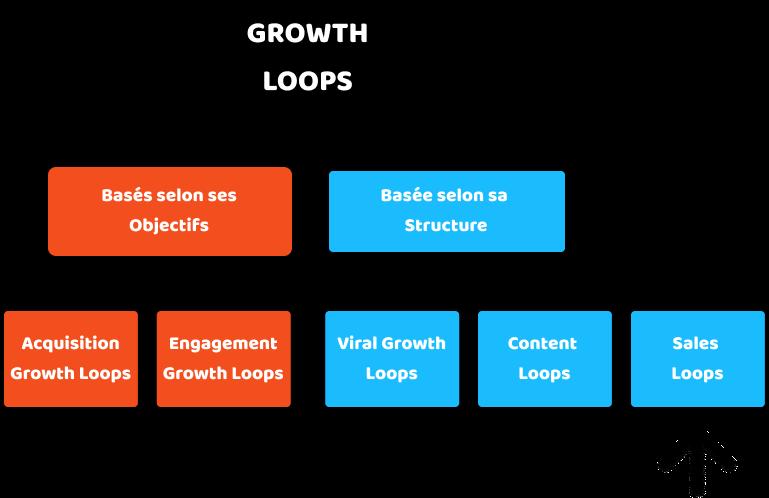 Sales Loops