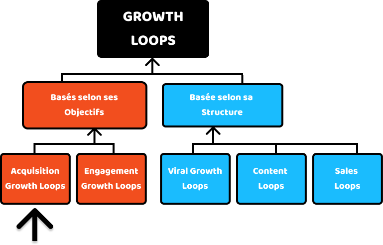 Acquisition Growth Loops