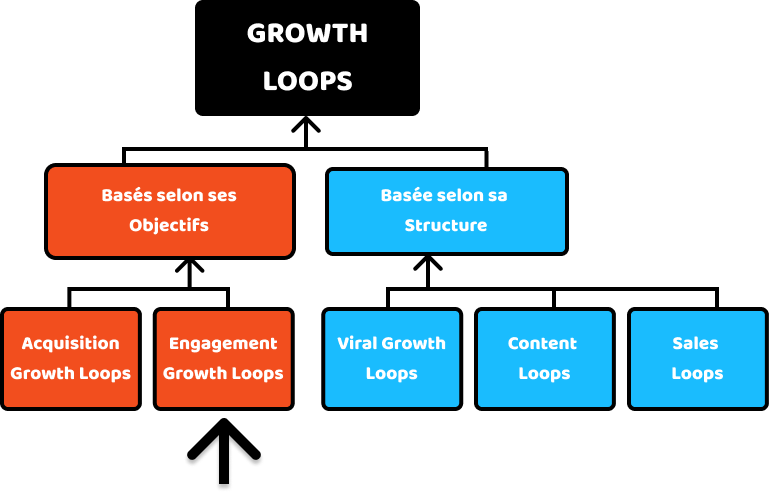 Engagement Growth Loops
