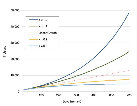 Courbe de croissance en fonction du facteur K de viralité