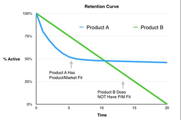 Product Market Fit et viralité