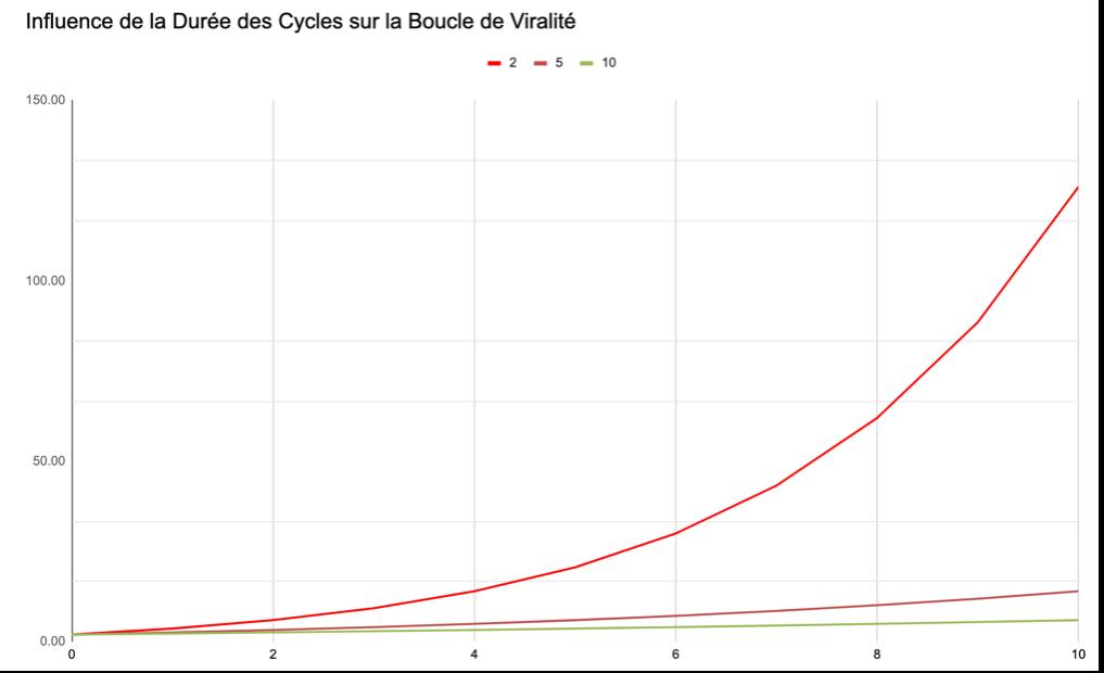 Graphique montrant l'importance des cycles de viralité