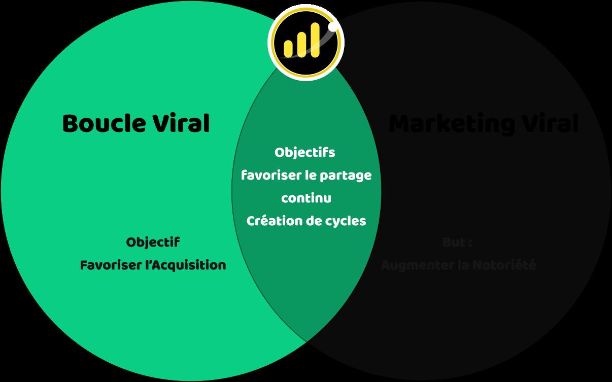 Boucles virables VS Marketing Viral