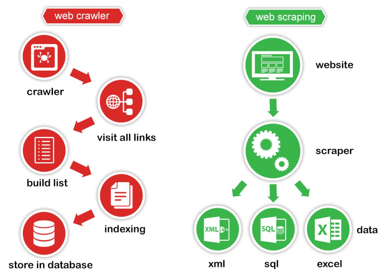 web crawler vs web scraper