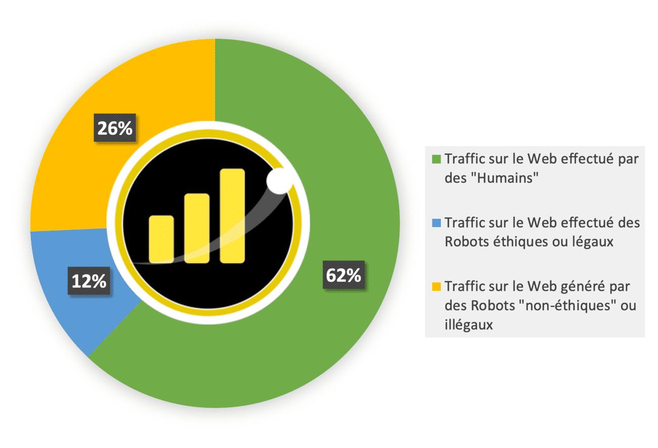 Répartition du traffic web mondial