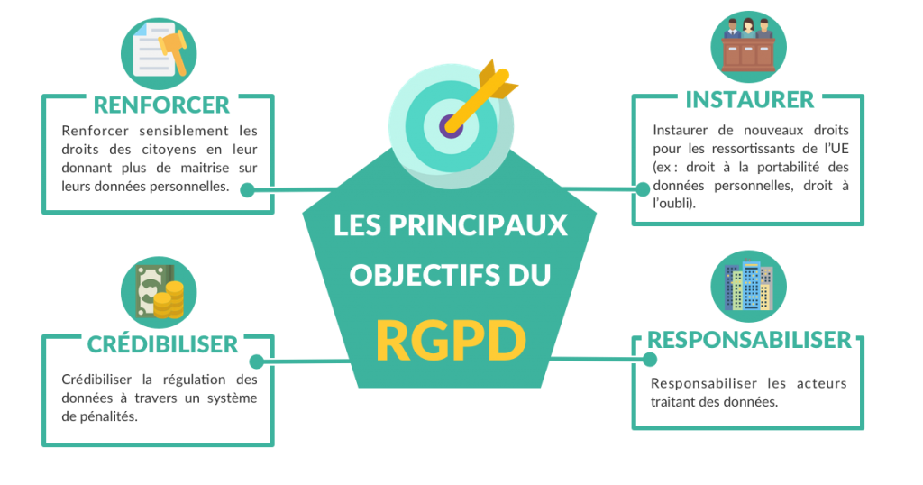 Objectif principaux du RGPD