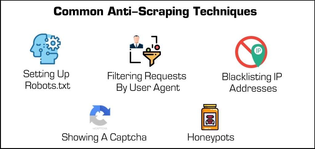 Techniques anti-scraping