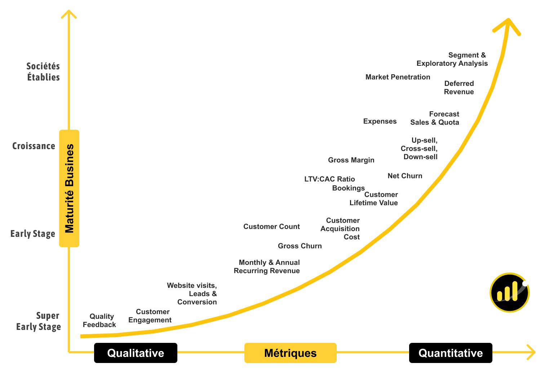 métriques startups
