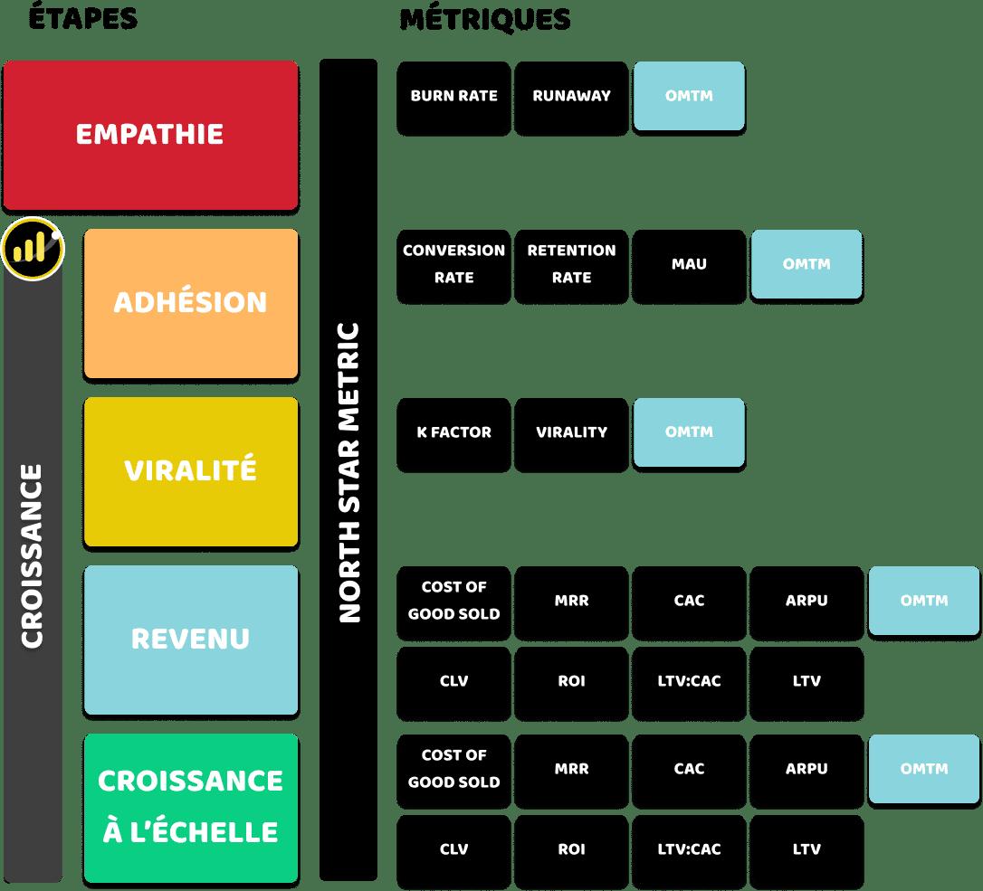 Liste des métriques communes par business model