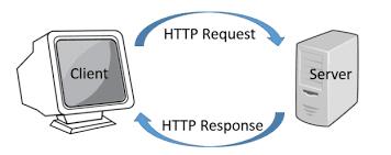 Modèle client serveur HTTP