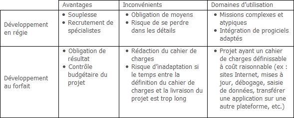 Comparatif Régie (AT) VS Forfait (Projet)