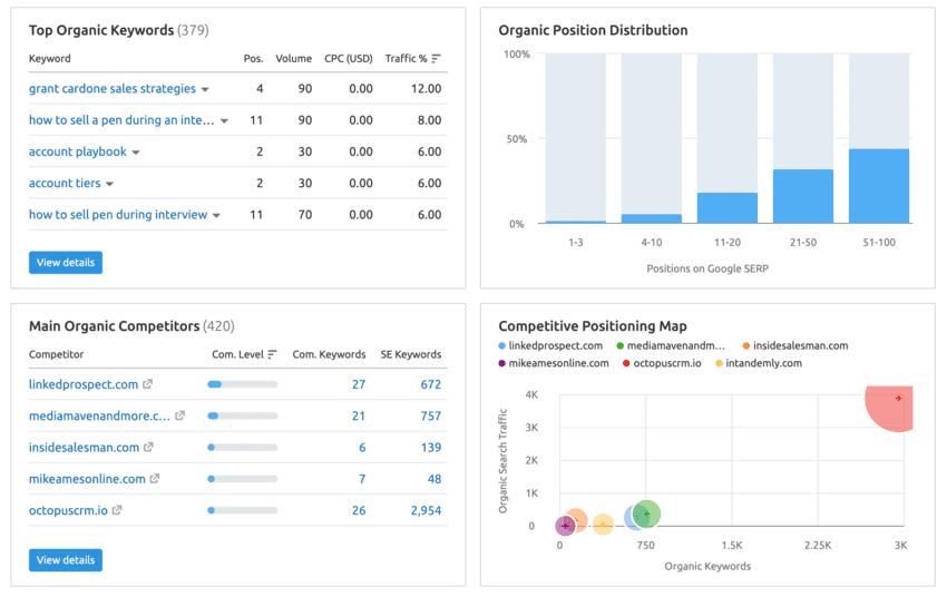 Analyse de la concurrence sur Semrush
