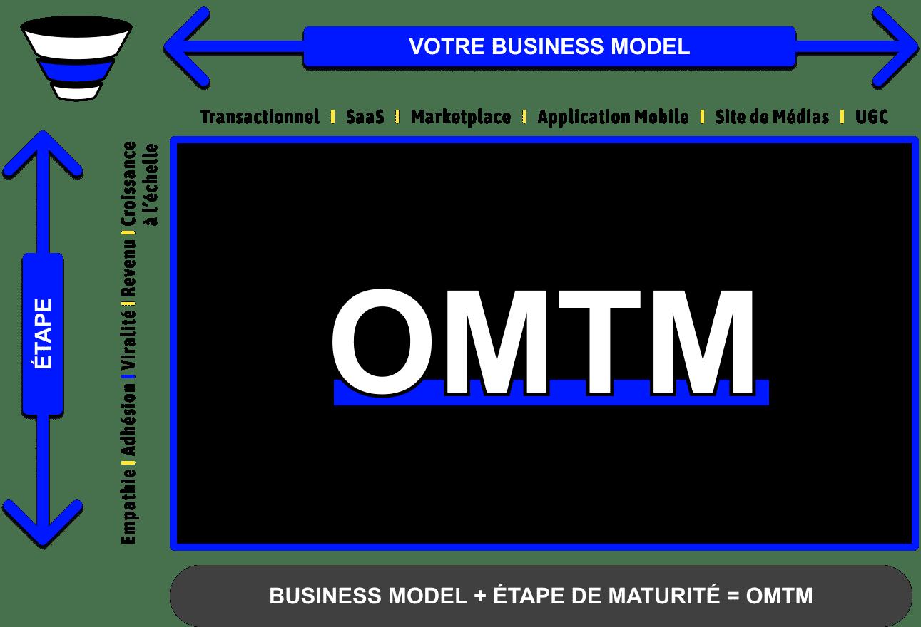 Composantes de l'OMTM