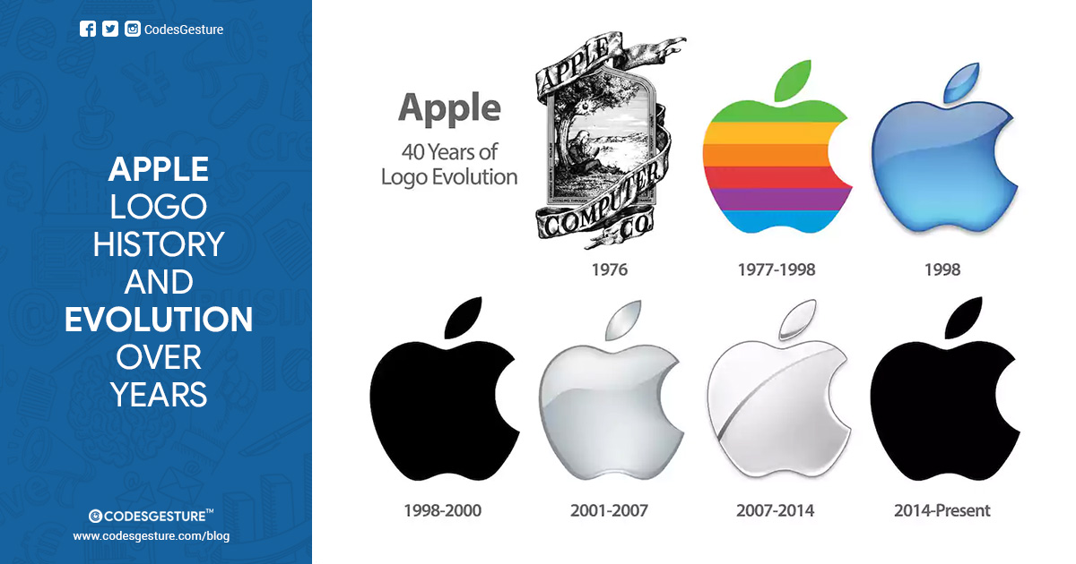 Evolution of Apple's logo throughout the years