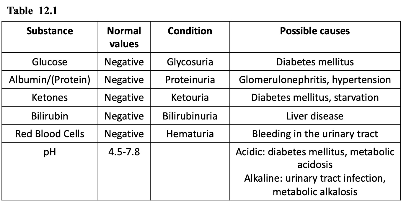 Table 12.1 contains the following columns: substance, Normal values, condition and Possible causes. The first substance listed is glucose, normal condition is negative, condition is glycosuria, possible cause is diabetes mellitus. The second substance listed is albumin/(protein), normal condition is negative, condition is proteinuria, possible cause is glomerulonephritis, hypertension. The third substance listed is ketones, normal condition is negative, condition is ketoosuria, possible cause is diabetes mellitus, starvation. The fourth substance listed is bilirubin, normal condition is negative, condition is bilirubinsuria, possible cause is liver disease. The fifth substance listed is red blood cells, normal condition is negative, condition is hematuria, possible cause is bleeding in the urinary tract. The last substance listed is pH, normal condition is 4.5-7.8, condition is glycosuria, possible causes are acidic: diabetes mellitus, metabolic acidosis or alkaline: urinary tract infection, metabolic alkalosis.