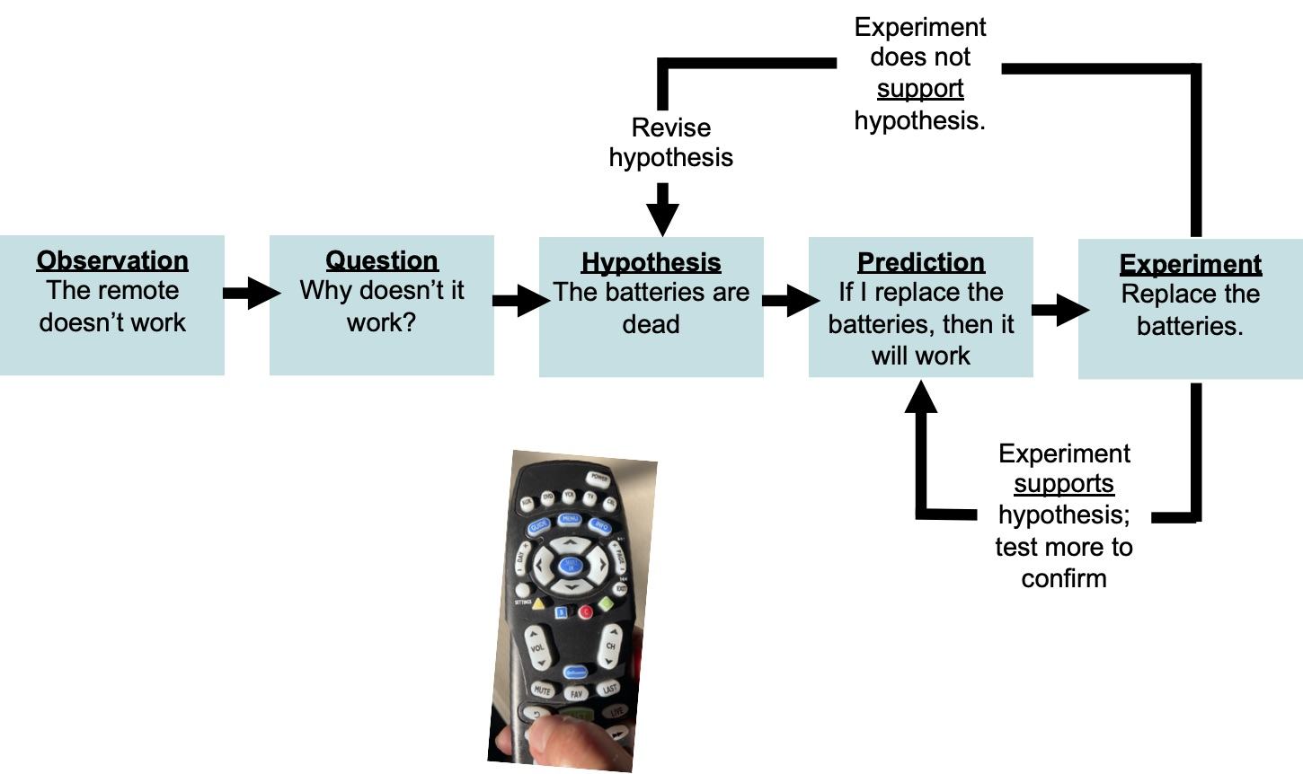 The picture shows application of scientific method in solving a common problem to test why your remote control doesn't work. The remote control example shows a series of steps from observation, question, hypothesis, prediction and the experiment. If the result of the experiment is similar to the hypothesis proposed then the hypothesis is supported and has to be repeated to confirm. If the result does not come according to the hypothesis then it is needed to propose another hypothesis.