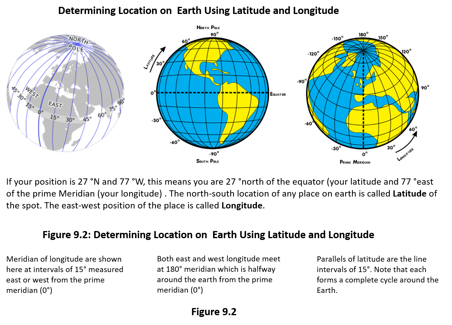 Figure 9.2 shows lines of Latitude running east-west. The most important line of latitude is the equator, which is at 0˚. The equator separates the northern and southern hemispheres. It also shows the lines of Longitude that run north-south and converge at the poles. The most important line of longitude is the Prime Meridian, which is at 0˚. The Prime Meridian separates the Eastern and Western hemispheres.