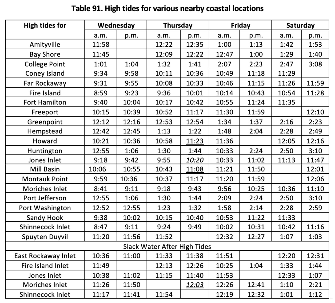 Table 9.1 shows high tides for various nearby coastal locations. Of particular note it shows that high tide will occur on Thursday in Sandy Hook at 10:15am and at 10:40pm. It also shows that high tide will occur at Coney Island on Friday at 10:49am and at 11:18pm. The table also includes a list of slack water after high tides. Of particular interest the slack tide at Jones Beach Inlet on Friday will end at 11:53am.