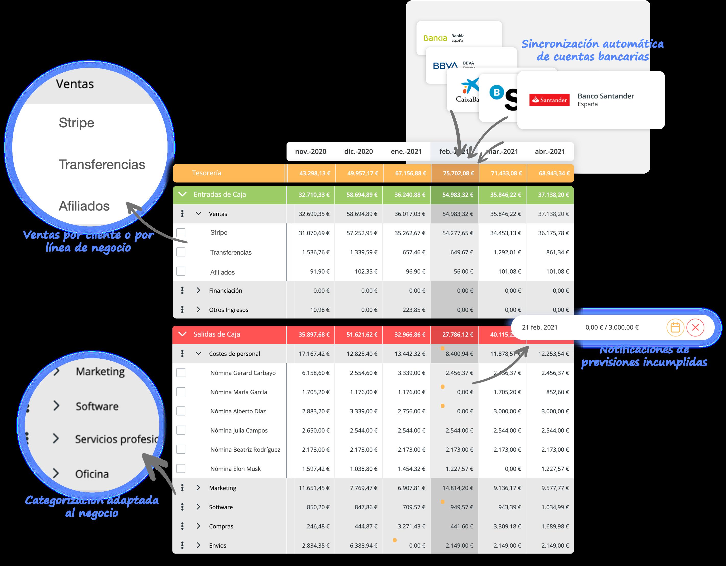 Previsión de cashflow para compañías SaaS
