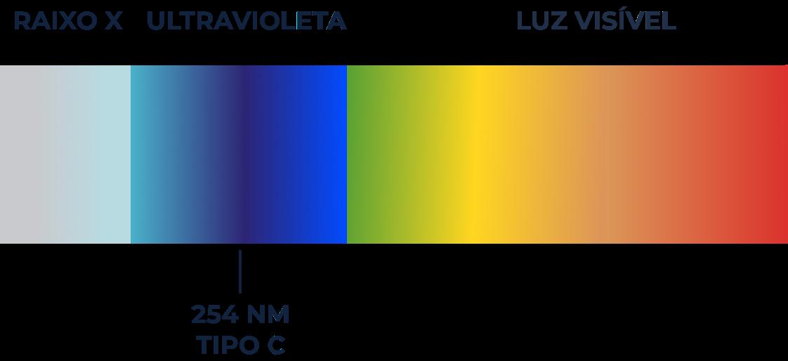 Imagem ilustrativo do raio ultravioleta
