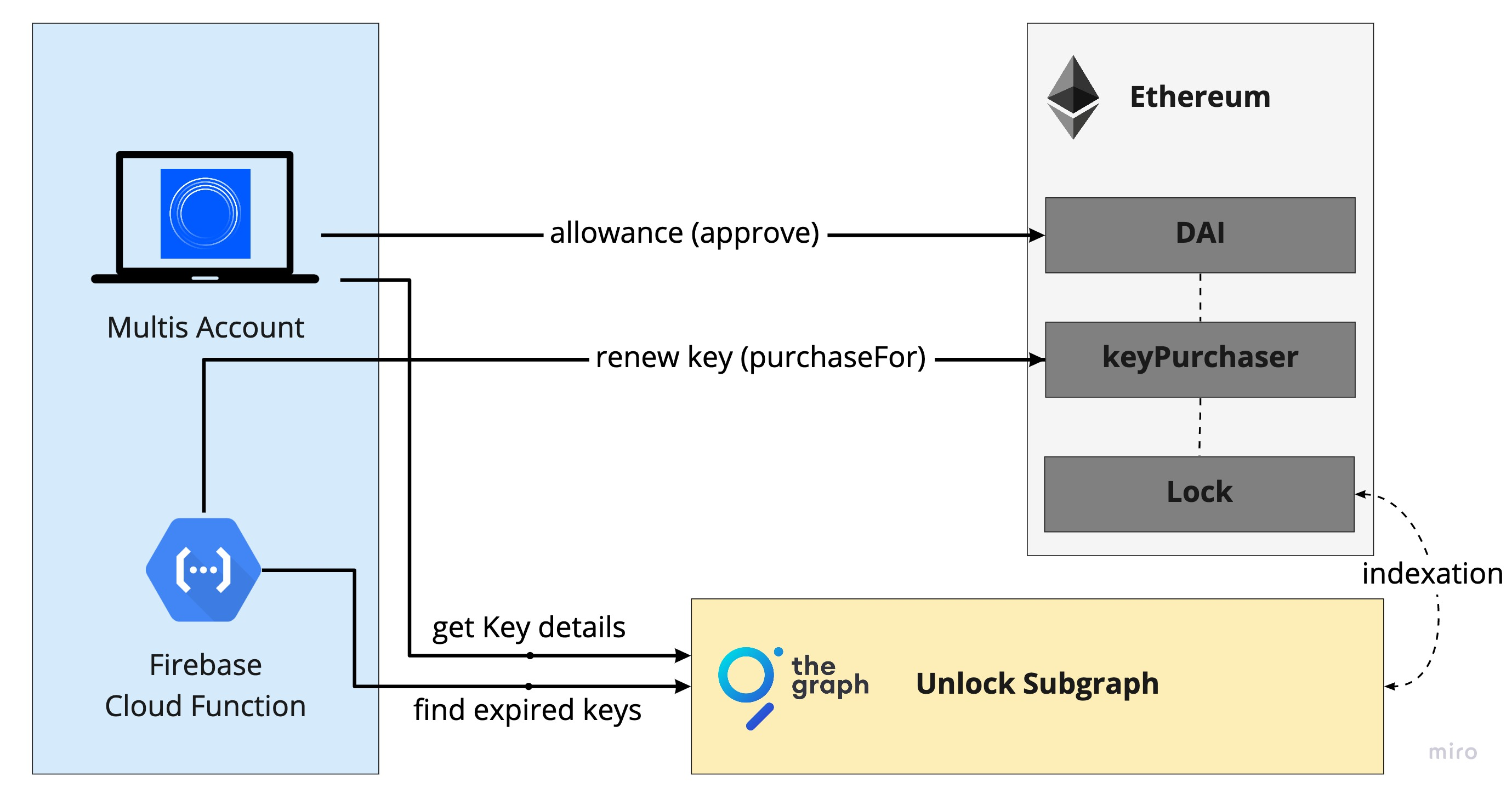 Multis - multis unlock (2).jpg