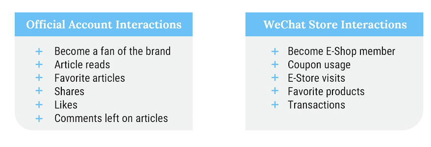 WeChat Interactions and Actions