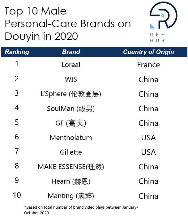 top ten men's skincare brands on Douyin in 2020