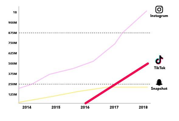 Monthly active users von Tiktok im Vergleich zu Instagram und Snapchat