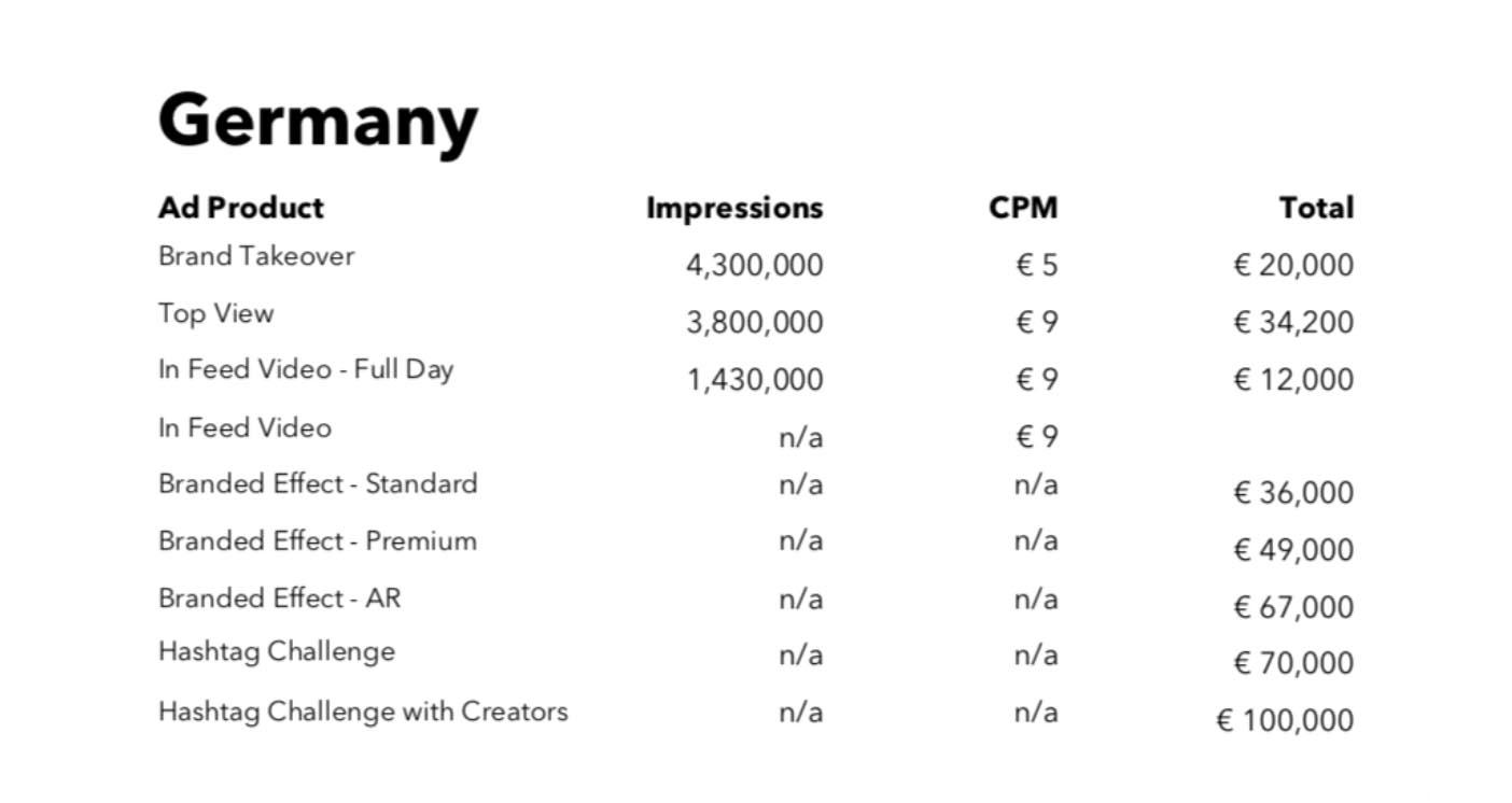 Preise für TikTok Werbung im Deutschland