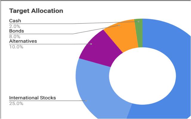 Investment Tracking Spreadsheet Google Sheet
