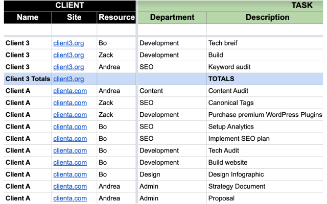 Project Management Template Google Sheet