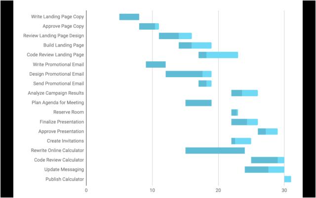 Gannt Chart Template Google Sheet