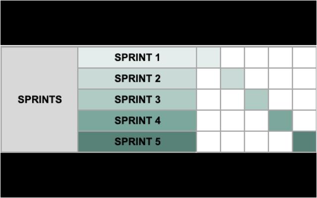 Scrum Project Management Gantt Chart Google Sheet