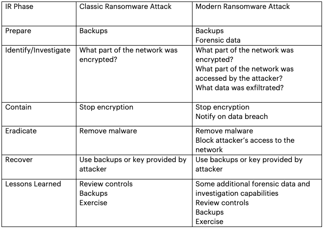 Comparison of classic and modern ransomware