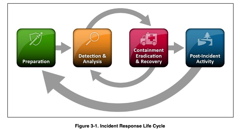 NIST incident response life cycle